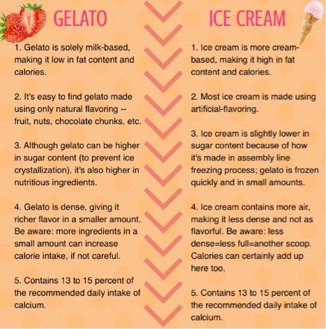 b3d7d9fcfea18640eb7b2c4945168aec--milan-italy-gelato-ice-cream